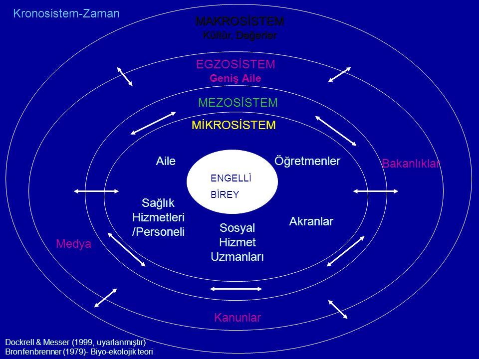 ENGELLİ BİREY Medya Sağlık Hizmetleri /Personeli Aile MİKROSİSTEM Akranlar Sosyal Hizmet Uzmanları MEZOSİSTEM Öğretmenler EGZOSİSTEM Geniş Aile Kanunlar Bakanlıklar MAKROSİSTEM Kültür, Değerler Dockrell & Messer (1999, uyarlanmıştır) Bronfenbrenner (1979)- Biyo-ekolojik teori Kronosistem-Zaman