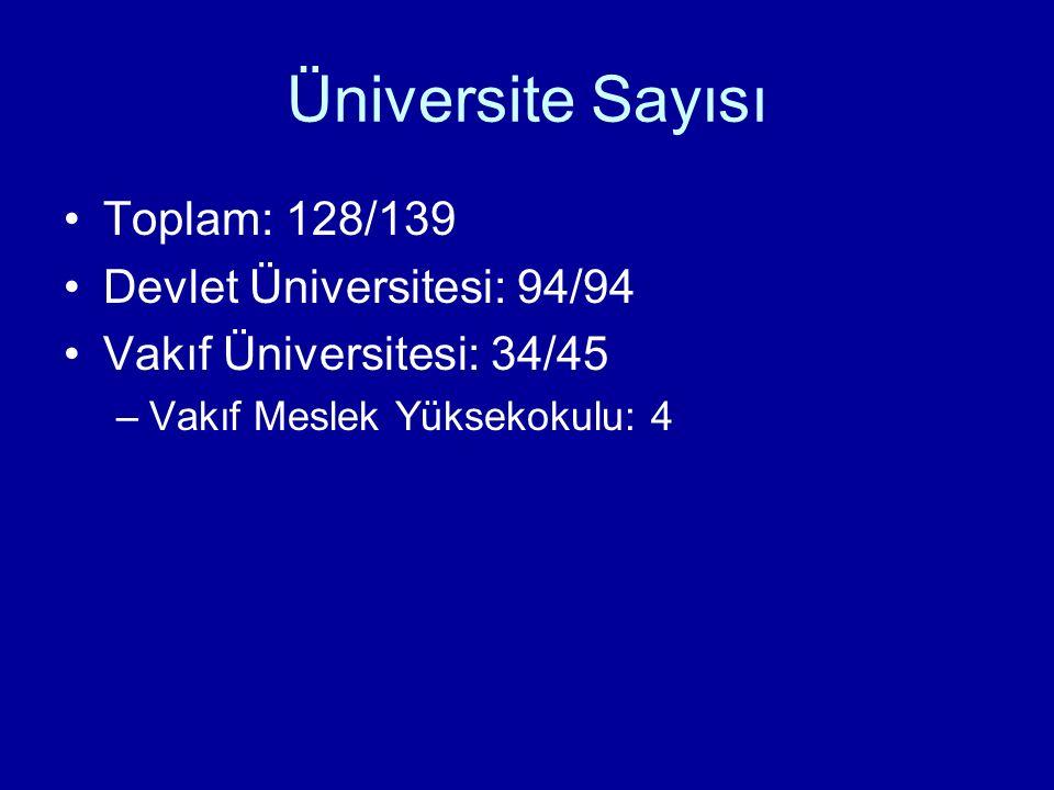 Üniversite Sayısı Toplam: 128/139 Devlet Üniversitesi: 94/94 Vakıf Üniversitesi: 34/45 –Vakıf Meslek Yüksekokulu: 4