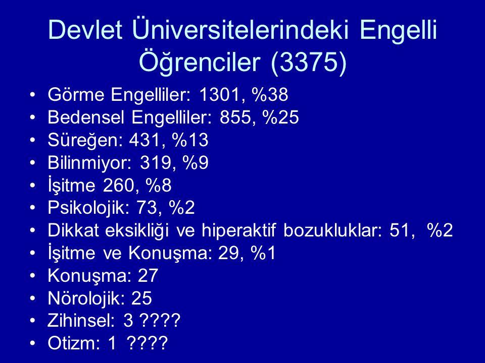 Devlet Üniversitelerindeki Engelli Öğrenciler (3375) Görme Engelliler: 1301, %38 Bedensel Engelliler: 855, %25 Süreğen: 431, %13 Bilinmiyor: 319, %9 İşitme 260, %8 Psikolojik: 73, %2 Dikkat eksikliği ve hiperaktif bozukluklar: 51, %2 İşitme ve Konuşma: 29, %1 Konuşma: 27 Nörolojik: 25 Zihinsel: 3 ???.