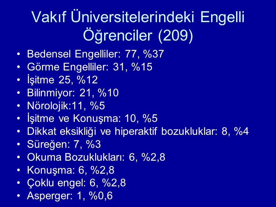 Vakıf Üniversitelerindeki Engelli Öğrenciler (209) Bedensel Engelliler: 77, %37 Görme Engelliler: 31, %15 İşitme 25, %12 Bilinmiyor: 21, %10 Nörolojik