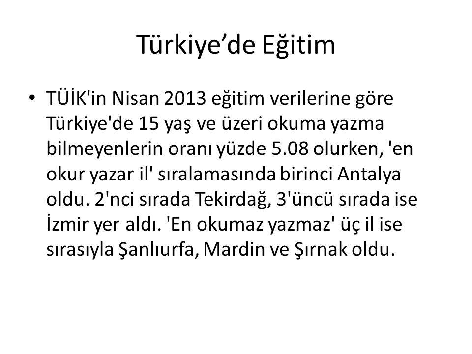 Türkiye'de Eğitim TÜİK'in Nisan 2013 eğitim verilerine göre Türkiye'de 15 yaş ve üzeri okuma yazma bilmeyenlerin oranı yüzde 5.08 olurken, 'en okur ya
