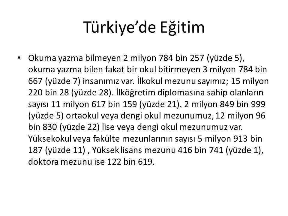 Türkiye'de Eğitim Okuma yazma bilmeyen 2 milyon 784 bin 257 (yüzde 5), okuma yazma bilen fakat bir okul bitirmeyen 3 milyon 784 bin 667 (yüzde 7) insa
