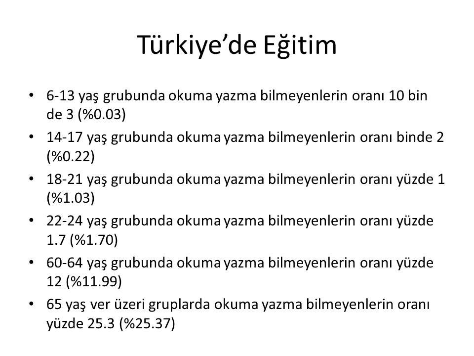 Türkiye'de Eğitim 6-13 yaş grubunda okuma yazma bilmeyenlerin oranı 10 bin de 3 (%0.03) 14-17 yaş grubunda okuma yazma bilmeyenlerin oranı binde 2 (%0