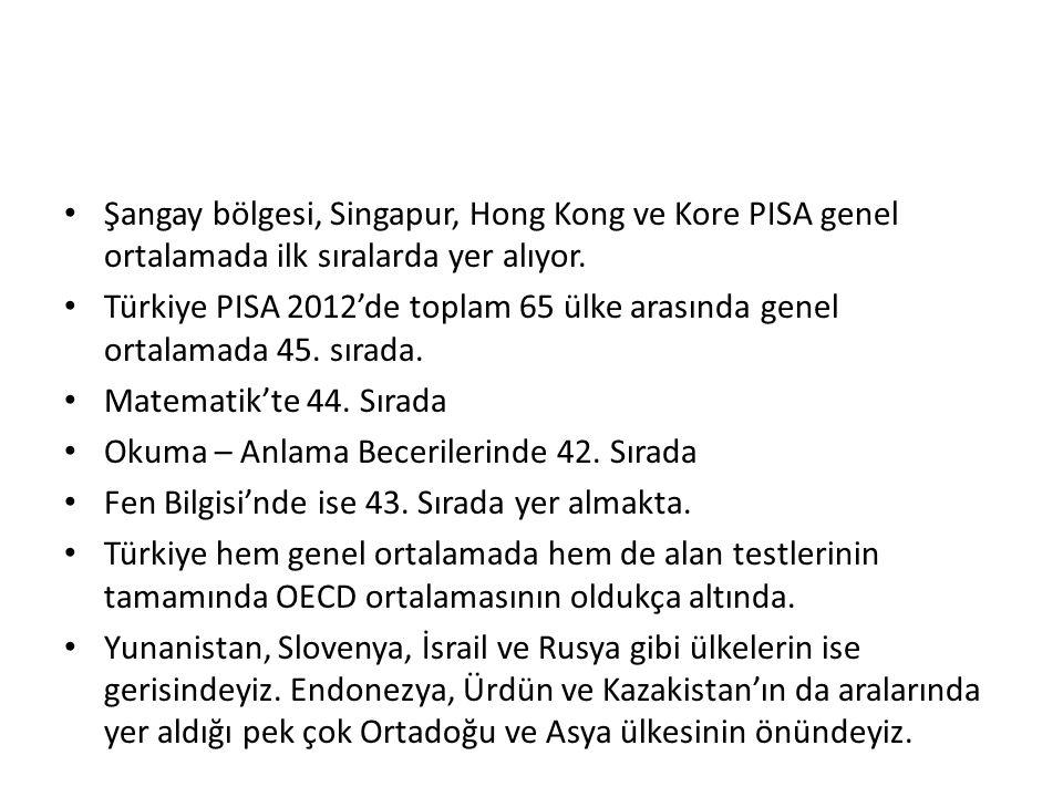 Şangay bölgesi, Singapur, Hong Kong ve Kore PISA genel ortalamada ilk sıralarda yer alıyor. Türkiye PISA 2012'de toplam 65 ülke arasında genel ortalam