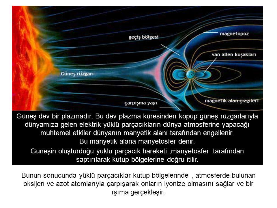 Bunun sonucunda yüklü parçacıklar kutup bölgelerinde, atmosferde bulunan oksijen ve azot atomlarıyla çarpışarak onların iyonize olmasını sağlar ve bir