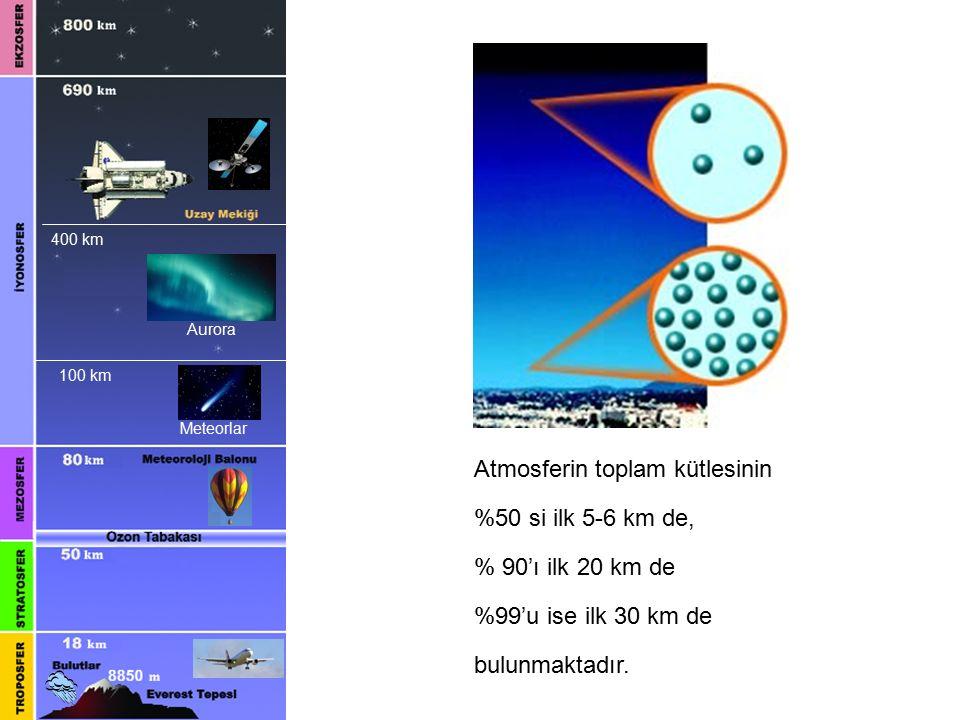 400 km 100 km Aurora Meteorlar Atmosferin toplam kütlesinin %50 si ilk 5-6 km de, % 90'ı ilk 20 km de %99'u ise ilk 30 km de bulunmaktadır.