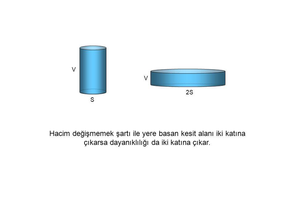 V S V 2S Hacim değişmemek şartı ile yere basan kesit alanı iki katına çıkarsa dayanıklılığı da iki katına çıkar.