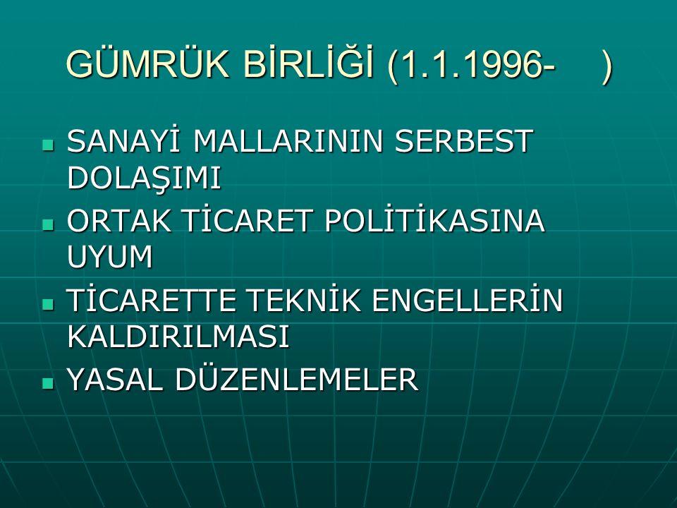GÜMRÜK BİRLİĞİ (1.1.1996- ) SANAYİ MALLARININ SERBEST DOLAŞIMI SANAYİ MALLARININ SERBEST DOLAŞIMI ORTAK TİCARET POLİTİKASINA UYUM ORTAK TİCARET POLİTİKASINA UYUM TİCARETTE TEKNİK ENGELLERİN KALDIRILMASI TİCARETTE TEKNİK ENGELLERİN KALDIRILMASI YASAL DÜZENLEMELER YASAL DÜZENLEMELER