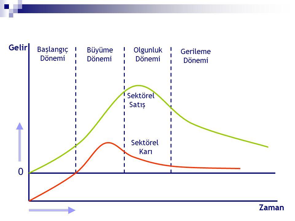 Başlangıç Dönemi Büyüme Dönemi Olgunluk Dönemi Gerileme Dönemi Sektörel Karı Sektörel Satış Gelir Zaman 0