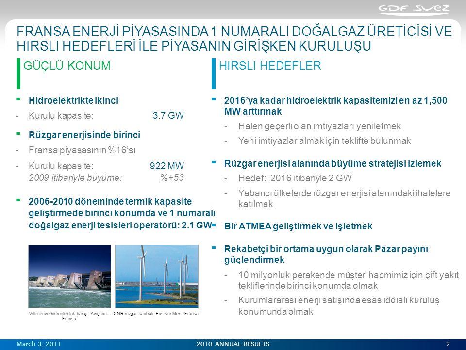 March 3, 20112010 ANNUAL RESULTS2 GÜÇLÜ KONUMHIRSLI HEDEFLER  Hidroelektrikte ikinci Kurulu kapasite:3.7 GW  Rüzgar enerjisinde birinci Fransa piyasasının %16'sı Kurulu kapasite:922 MW 2009 itibariyle büyüme:%+53  2006-2010 döneminde termik kapasite geliştirmede birinci konumda ve 1 numaralı doğalgaz enerji tesisleri operatörü: 2.1 GW  2016'ya kadar hidroelektrik kapasitemizi en az 1,500 MW arttırmak  Halen geçerli olan imtiyazları yeniletmek  Yeni imtiyazlar almak için teklifte bulunmak  Rüzgar enerjisi alanında büyüme stratejisi izlemek  Hedef: 2016 itibariyle 2 GW  Yabancı ülkelerde rüzgar enerjisi alanındaki ihalelere katılmak  Bir ATMEA geliştirmek ve işletmek  Rekabetçi bir ortama uygun olarak Pazar payını güçlendirmek  10 milyonluk perakende müşteri hacmimiz için çift yakıt tekliflerinde birinci konumda olmak  Kurumlararası enerji satışında esas iddialı kuruluş konumunda olmak FRANSA ENERJİ PİYASASINDA 1 NUMARALI DOĞALGAZ ÜRETİCİSİ VE HIRSLI HEDEFLERİ İLE PİYASANIN GİRİŞKEN KURULUŞU Villeneuve hidroelektrik barajı, Avignon - Fransa CNR rüzgar santrali, Fos-sur Mer - Fransa