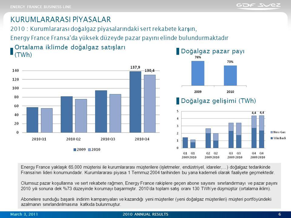 March 3, 20112010 ANNUAL RESULTS6 KURUMLARARASI P İ YASALAR 2010 : Kurumlararası do ğ algaz piyasalarındaki sert rekabete kar ş ın, Energy France Fransa'da yüksek düzeyde pazar payını elinde bulundurmaktadır ENERGY FRANCE BUSINESS LINE Energy France yaklaşık 65,000 müşterisi ile kurumlararası müşterilere (işletmeler, endüstriyel, idareler,…) doğalgaz tedarikinde Fransa'nın lideri konumundadır.
