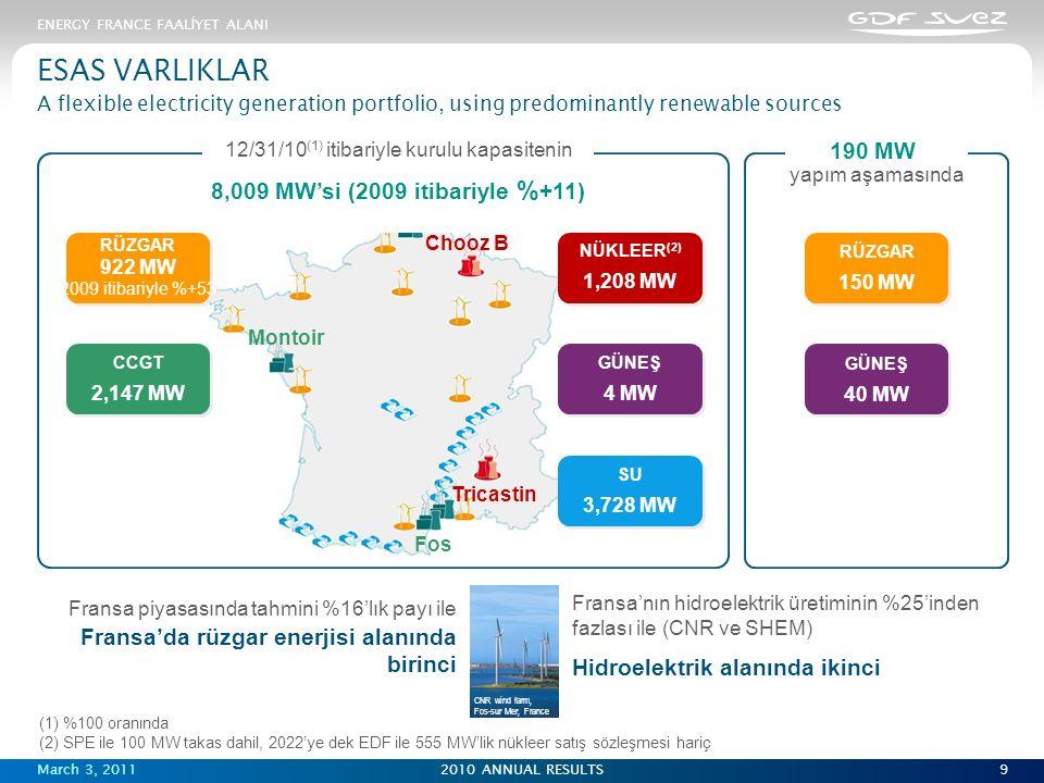 March 3, 20112010 ANNUAL RESULTS Fos Tricastin Montoir Chooz B DK6 9 ESAS VARLIKLAR A flexible electricity generation portfolio, using predominantly renewable sources 12/31/10 (1) itibariyle kurulu kapasitenin 8,009 MW'si (2009 itibariyle % +11) 190 MW yapım aşamasında CCGT 2,147 MW CCGT 2,147 MW RÜZGAR 922 MW 2009 itibariyle %+53 RÜZGAR 922 MW 2009 itibariyle %+53 SU 3,728 MW SU 3,728 MW NÜKLEER (2) 1,208 MW NÜKLEER (2) 1,208 MW GÜNEŞ 4 MW GÜNEŞ 4 MW GÜNEŞ 40 MW GÜNEŞ 40 MW RÜZGAR 150 MW RÜZGAR 150 MW Fransa'nın hidroelektrik üretiminin %25'inden fazlası ile (CNR ve SHEM) Hidroelektrik alanında ikinci (1) %100 oranında (2) SPE ile 100 MW takas dahil, 2022'ye dek EDF ile 555 MW'lik nükleer satış sözleşmesi hariç ENERGY FRANCE FAAL İ YET ALANI Fransa piyasasında tahmini %16'lık payı ile Fransa'da rüzgar enerjisi alanında birinci CNR wind farm, Fos-sur Mer, France