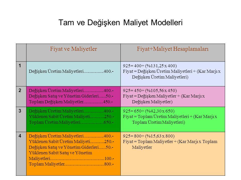 Tam ve Değişken Maliyet Modelleri Fiyat ve MaliyetlerFiyat+Maliyet Hesaplamaları 1 Değişken Üretim Maliyetleri.................400.- 925= 400+ (%131,25 x 400) Fiyat = Değişken Üretim Maliyetleri + (Kar Marjı x Değişken Üretim Maliyetleri) 2 Değişken Üretim Maliyetleri.................400.- Değişken Satış ve Yönetim Giderleri......50.- Toplam Değişken Maliyetler.................450.- 925= 450+ (%105,56 x 450) Fiyat = Değişken Maliyetler + (Kar Marjı x Değişken Maliyetler) 3 Değişken Üretim Maliyetleri.................400.- Yüklenen Sabit Üretim Maliyeti............250.- Toplam Üretim Maliyetleri....................650.- 925= 650+ (%42,30 x 650) Fiyat = Toplam Üretim Maliyetleri + (Kar Marjı x Toplam Üretim Maliyetleri) 4 Değişken Üretim Maliyetleri.................400.- Yüklenen Sabit Üretim Maliyeti............250.- Değişken Satış ve Yönetim Giderleri......50.- Yüklenen Sabit Satış ve Yönetim Maliyetleri..............................................100.- Toplam Maliyetler..................................800.- 925= 800+ (%15,63 x 800) Fiyat = Toplam Maliyetler + (Kar Marjı x Toplam Maliyetler