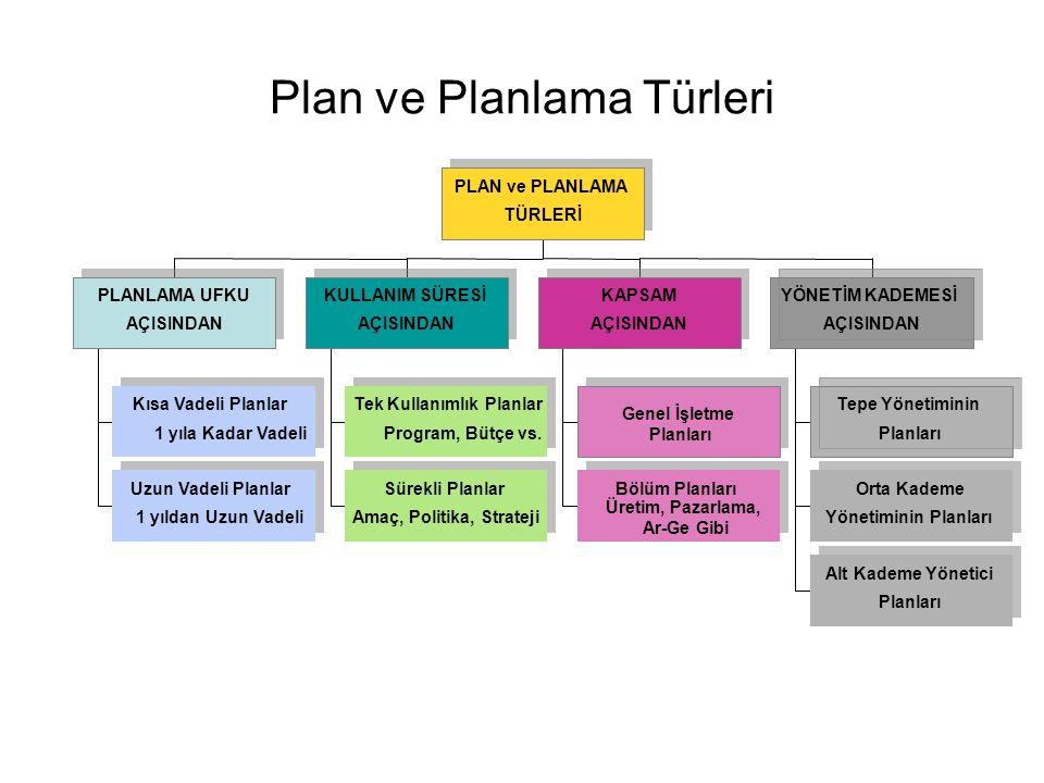 Plan ve Planlama Türleri Kısa Vadeli Planlar 1 yıla Kadar Vadeli Uzun Vadeli Planlar 1 yıldan Uzun Vadeli PLANLAMA UFKU AÇISINDAN Tek Kullanımlık Planlar Program, Bütçe vs.