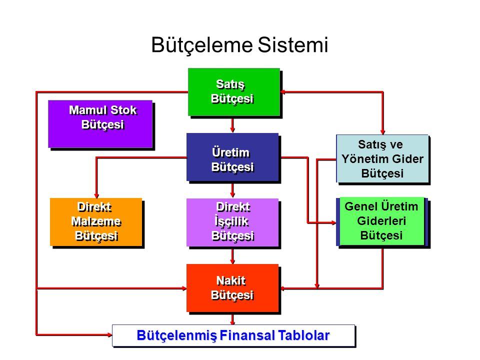 Bütçeleme Sistemi Üretim Bütçesi Üretim Bütçesi Satış ve Yönetim Gider Bütçesi Satış ve Yönetim Gider Bütçesi Direkt Malzeme Bütçesi Direkt Malzeme Bütçesi Genel Üretim Giderleri Bütçesi Genel Üretim Giderleri Bütçesi Direkt İşçilik Bütçesi Direkt İşçilik Bütçesi Nakit Bütçesi Nakit Bütçesi Satış Bütçesi Satış Bütçesi Bütçelenmiş Finansal Tablolar Mamul Stok Bütçesi Mamul Stok Bütçesi