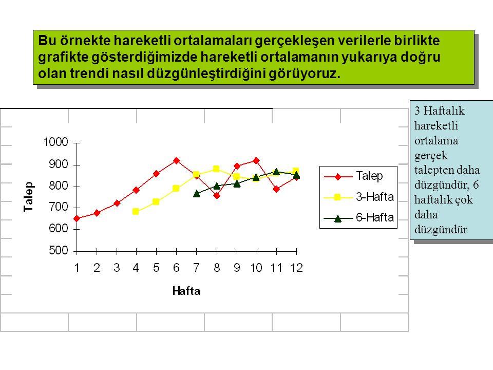 Bu örnekte hareketli ortalamaları gerçekleşen verilerle birlikte grafikte gösterdiğimizde hareketli ortalamanın yukarıya doğru olan trendi nasıl düzgünleştirdiğini görüyoruz.