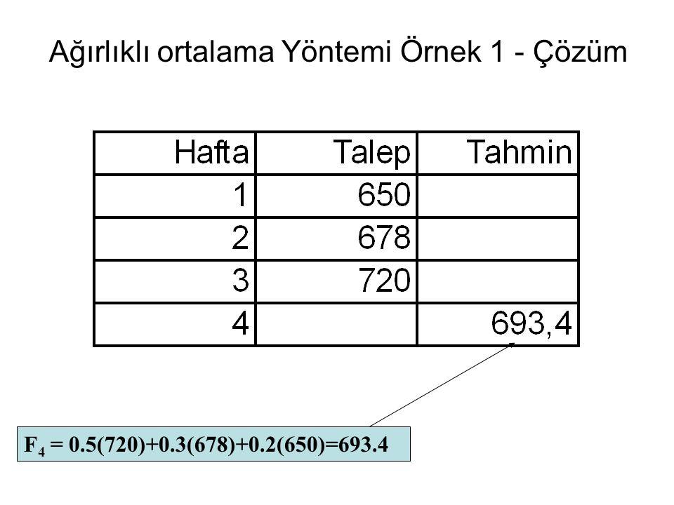 Ağırlıklı ortalama Yöntemi Örnek 1 - Çözüm F 4 = 0.5(720)+0.3(678)+0.2(650)=693.4