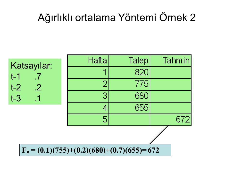 Ağırlıklı ortalama Yöntemi Örnek 2 F 5 = (0.1)(755)+(0.2)(680)+(0.7)(655)= 672 Katsayılar: t-1.7 t-2.2 t-3.1