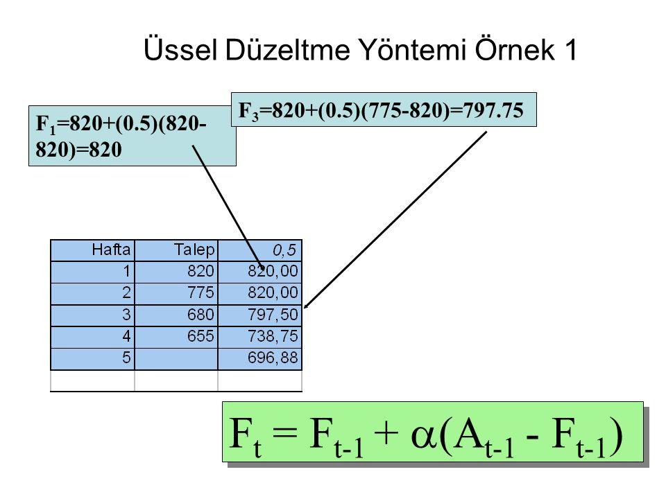 Üssel Düzeltme Yöntemi Örnek 1 F 1 =820+(0.5)(820- 820)=820 F 3 =820+(0.5)(775-820)=797.75 F t = F t-1 +  (A t-1 - F t-1 )