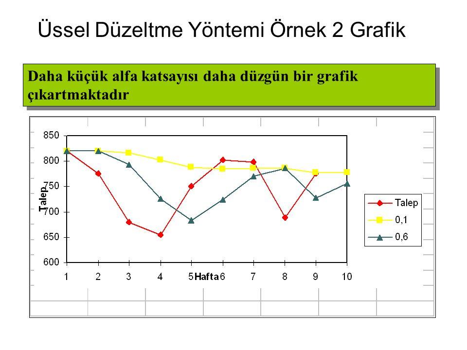 Üssel Düzeltme Yöntemi Örnek 2 Grafik Daha küçük alfa katsayısı daha düzgün bir grafik çıkartmaktadır