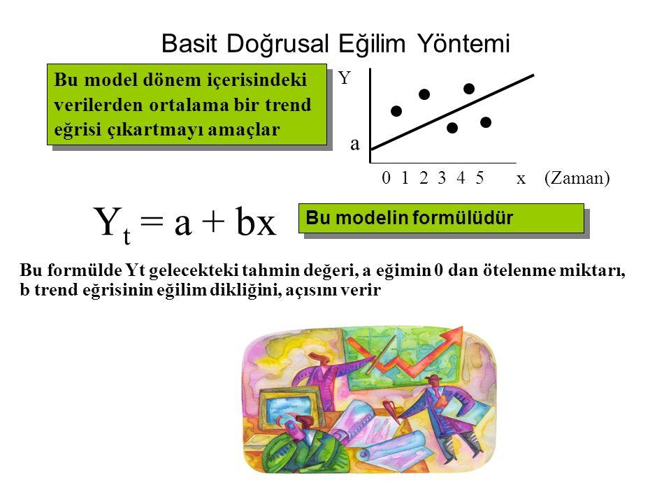 Basit Doğrusal Eğilim Yöntemi Y t = a + bx 0 1 2 3 4 5 x (Zaman) Y Bu model dönem içerisindeki verilerden ortalama bir trend eğrisi çıkartmayı amaçlar Bu modelin formülüdür a Bu formülde Yt gelecekteki tahmin değeri, a eğimin 0 dan ötelenme miktarı, b trend eğrisinin eğilim dikliğini, açısını verir