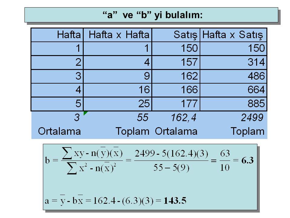 a ve b yi bulalım: Basit Doğrusal Eğilim Yöntemi Örnek