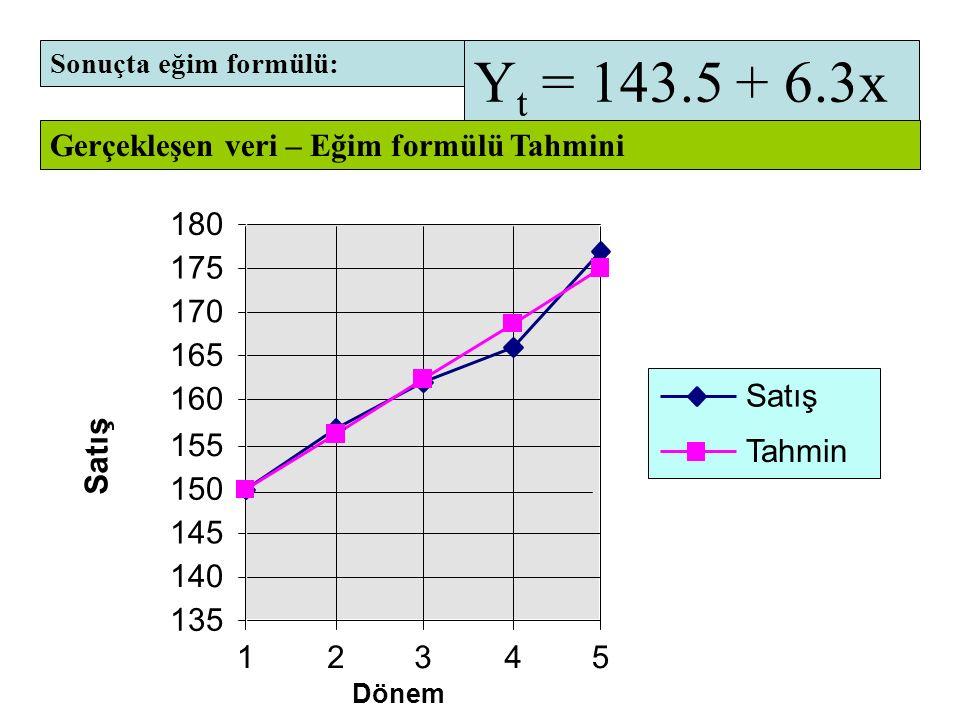 Y t = 143.5 + 6.3x 180 Dönem 135 140 145 150 155 160 165 170 175 12345 Satış Tahmin Sonuçta eğim formülü: Gerçekleşen veri – Eğim formülü Tahmini Basit Doğrusal Eğilim Yöntemi Örnek