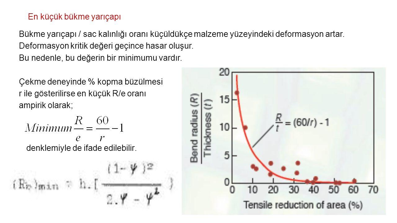 En küçük bükme yarıçapı Bükme yarıçapı / sac kalınlığı oranı küçüldükçe malzeme yüzeyindeki deformasyon artar. Deformasyon kritik değeri geçince hasar