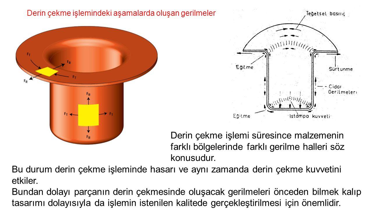 Derin çekme işlemindeki aşamalarda oluşan gerilmeler Derin çekme işlemi süresince malzemenin farklı bölgelerinde farklı gerilme halleri söz konusudur.