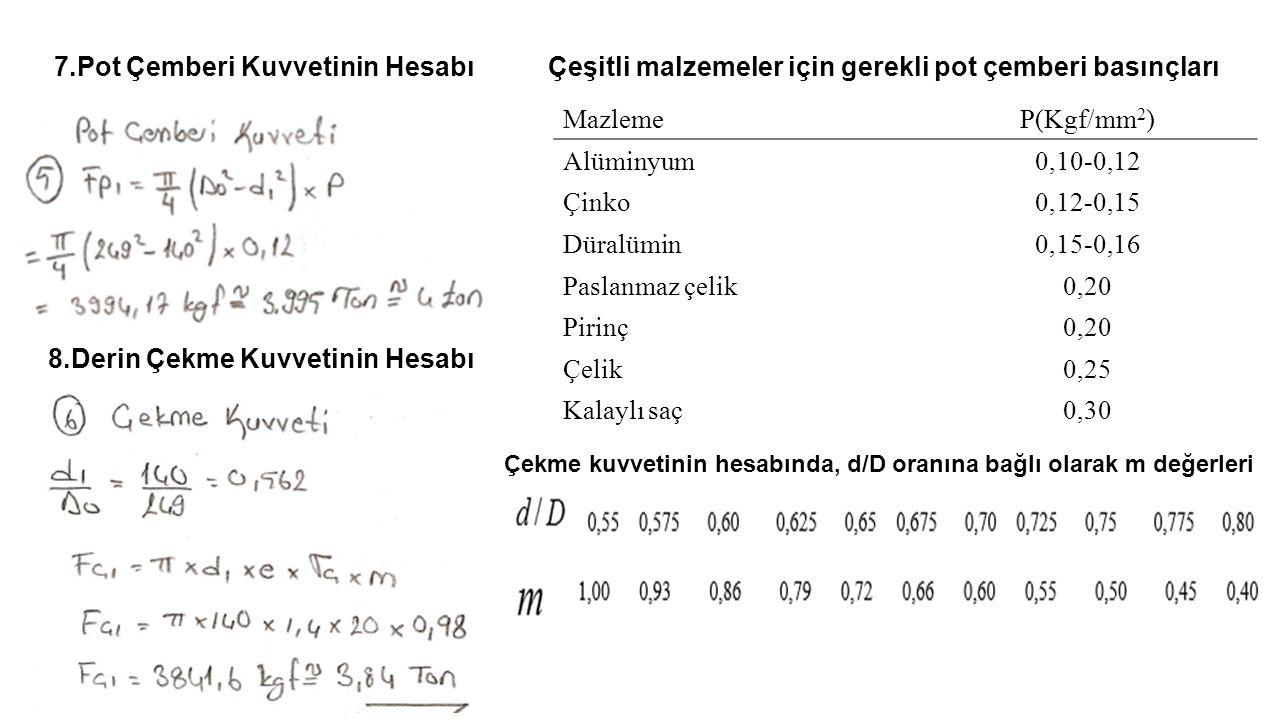 MazlemeP(Kgf/mm 2 ) Alüminyum0,10-0,12 Çinko0,12-0,15 Düralümin0,15-0,16 Paslanmaz çelik0,20 Pirinç0,20 Çelik0,25 Kalaylı saç0,30 7.Pot Çemberi Kuvvet