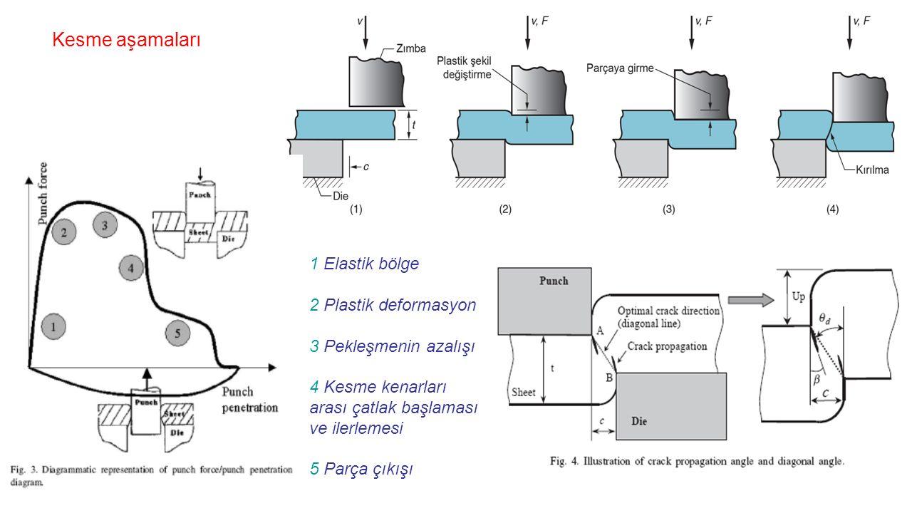 Kesme aşamaları 1 Elastik bölge 2 Plastik deformasyon 3 Pekleşmenin azalışı 4 Kesme kenarları arası çatlak başlaması ve ilerlemesi 5 Parça çıkışı