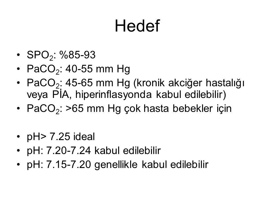 Hedef SPO 2 : %85-93 PaCO 2 : 40-55 mm Hg PaCO 2 : 45-65 mm Hg (kronik akciğer hastalığı veya PİA, hiperinflasyonda kabul edilebilir) PaCO 2 : >65 mm