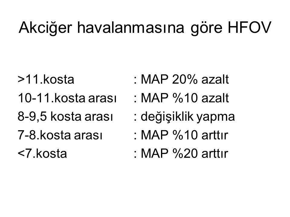 Akciğer havalanmasına göre HFOV >11.kosta: MAP 20% azalt 10-11.kosta arası: MAP %10 azalt 8-9,5 kosta arası: değişiklik yapma 7-8.kosta arası: MAP %10