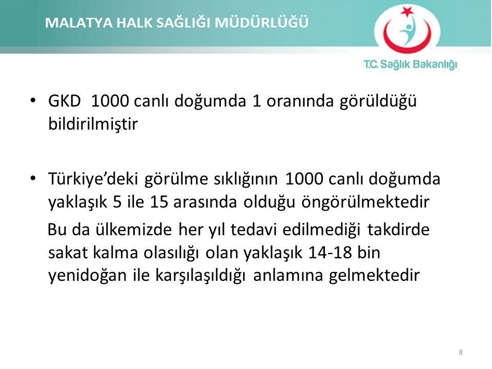 GKD 1000 canlı doğumda 1 oranında görüldüğü bildirilmiştir Türkiye'deki görülme sıklığının 1000 canlı doğumda yaklaşık 5 ile 15 arasında olduğu öngörü