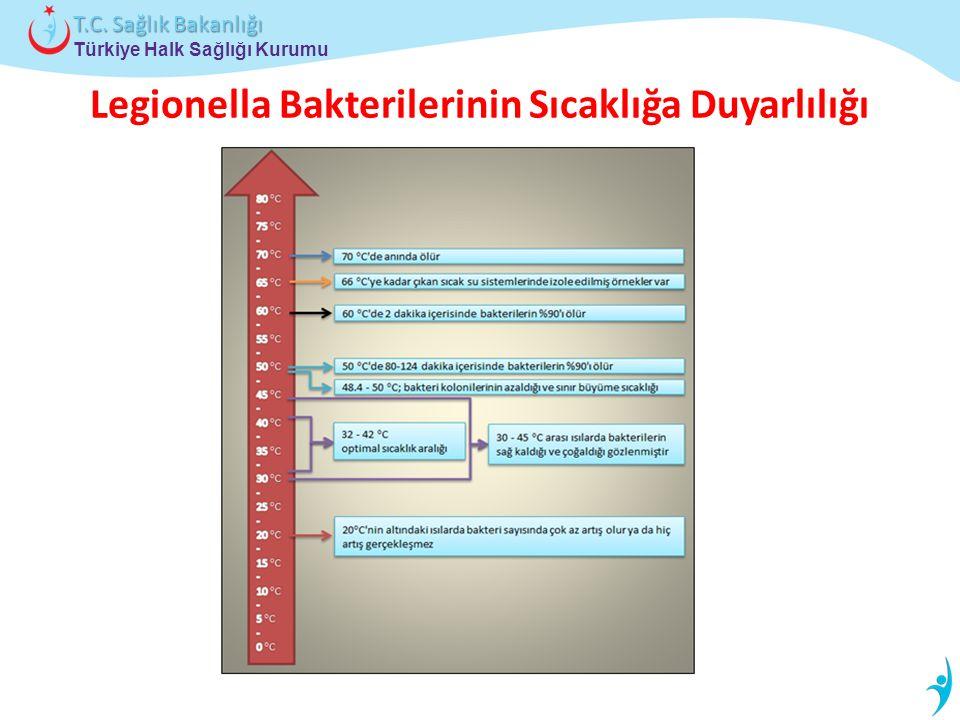 Türkiye Halk Sağlığı Kurumu T.C. Sağlık Bakanlığı Legionella Bakterilerinin Sıcaklığa Duyarlılığı