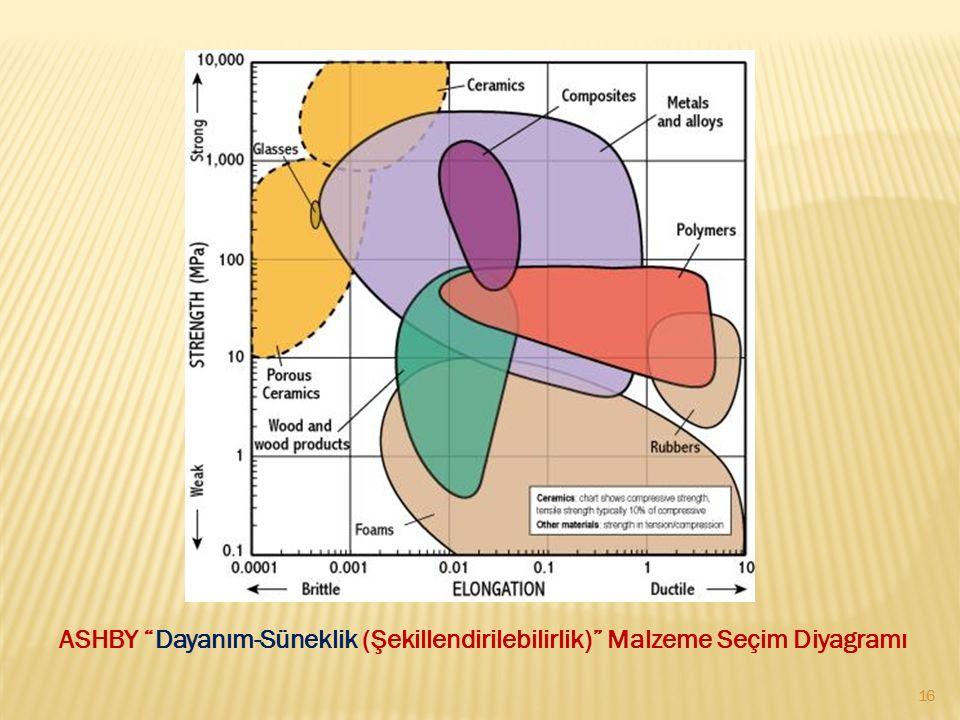 ASHBY Dayanım-Süneklik (Şekillendirilebilirlik) Malzeme Seçim Diyagramı 16