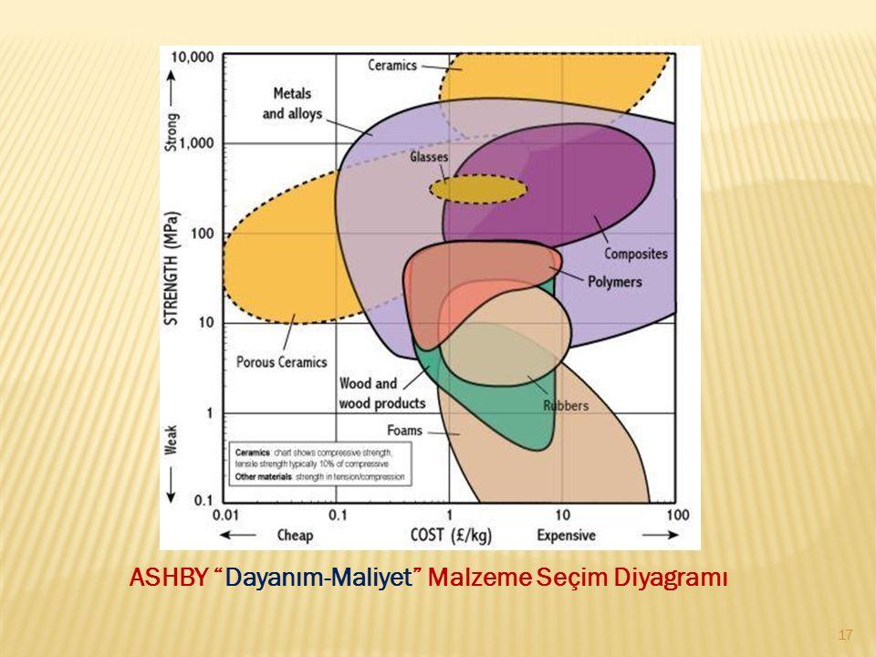 ASHBY Dayanım-Maliyet Malzeme Seçim Diyagramı 17