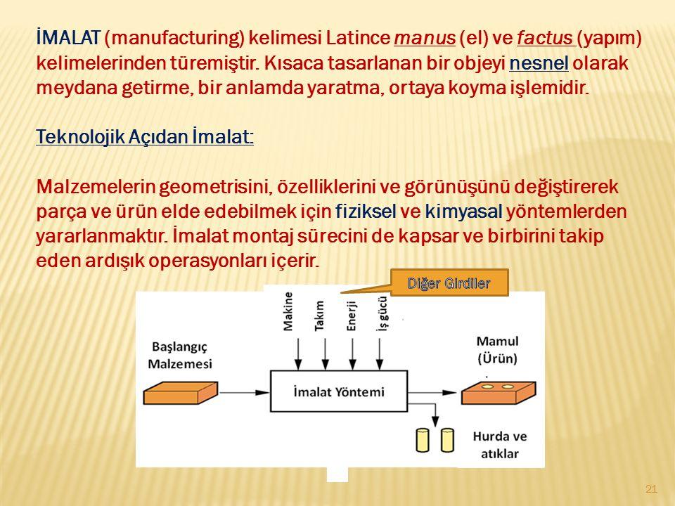 İMALAT (manufacturing) kelimesi Latince manus (el) ve factus (yapım) kelimelerinden türemiştir. Kısaca tasarlanan bir objeyi nesnel olarak meydana get