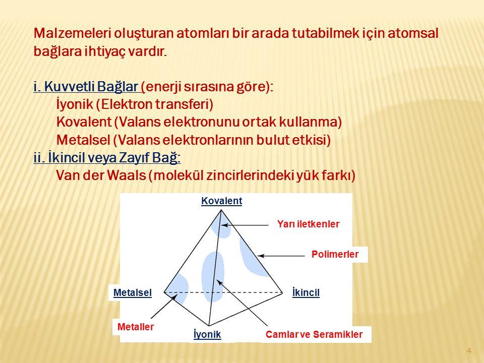 Malzemeleri oluşturan atomları bir arada tutabilmek için atomsal bağlara ihtiyaç vardır. i. Kuvvetli Bağlar (enerji sırasına göre): İyonik (Elektron t