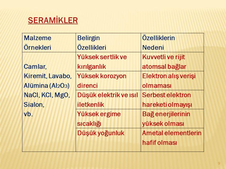 SERAMİKLER Malzeme Örnekleri Belirgin Özellikleri Özelliklerin Nedeni Camlar, Kiremit, Lavabo, Alümina (Al 2 O 3 ) NaCl, KCl, MgO, Sialon, vb. Yüksek