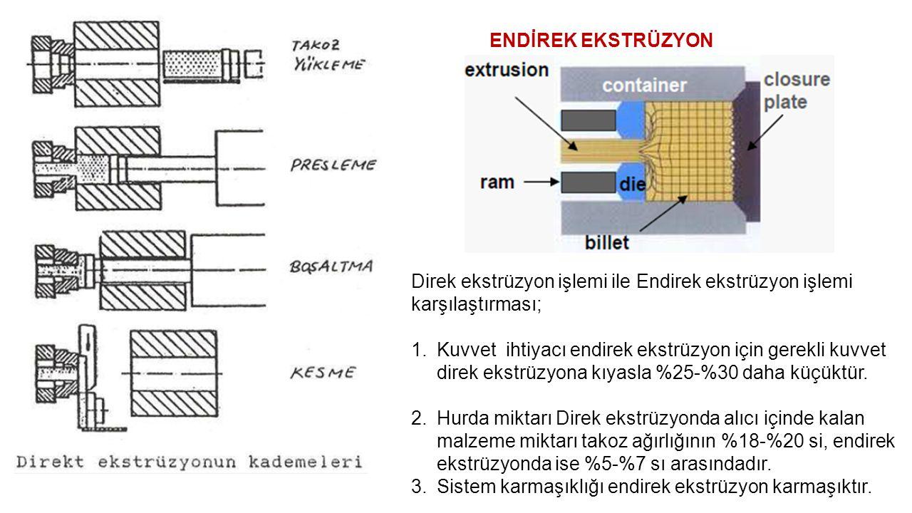 ENDİREK EKSTRÜZYON Direk ekstrüzyon işlemi ile Endirek ekstrüzyon işlemi karşılaştırması; 1.Kuvvet ihtiyacı endirek ekstrüzyon için gerekli kuvvet direk ekstrüzyona kıyasla %25-%30 daha küçüktür.