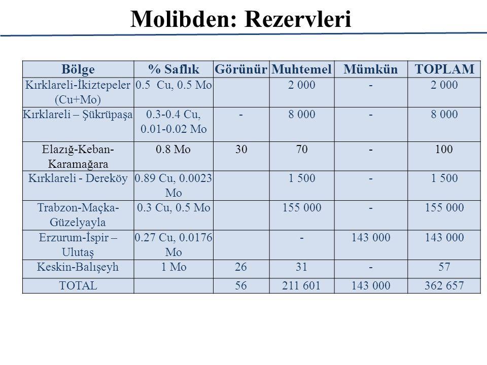 Molibden: Rezervleri Bölge% SaflıkGörünürMuhtemelMümkünTOPLAM Kırklareli-İkiztepeler (Cu+Mo) 0.5 Cu, 0.5 Mo 2 000- Kırklareli – Şükrüpaşa0.3-0.4 Cu, 0