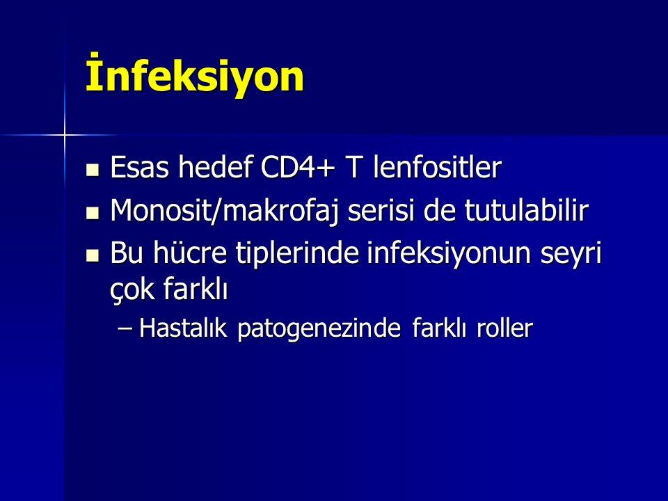 İnfeksiyon Esas hedef CD4+ T lenfositler Esas hedef CD4+ T lenfositler Monosit/makrofaj serisi de tutulabilir Monosit/makrofaj serisi de tutulabilir B