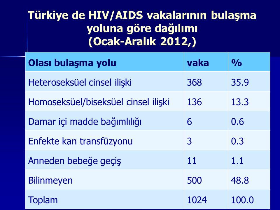 Türkiye de HIV/AIDS vakalarının bulaşma yoluna göre dağılımı (Ocak-Aralık 2012,) Olası bulaşma yoluvaka% Heteroseksüel cinsel ilişki36835.9 Homoseksüe