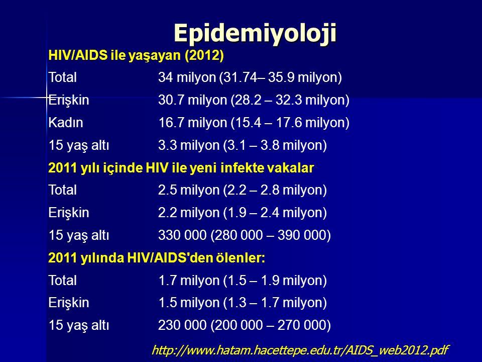 HIV/AIDS ile yaşayan (2012) Total34 milyon (31.74– 35.9 milyon) Erişkin30.7 milyon (28.2 – 32.3 milyon) Kadın16.7 milyon (15.4 – 17.6 milyon) 15 yaş a