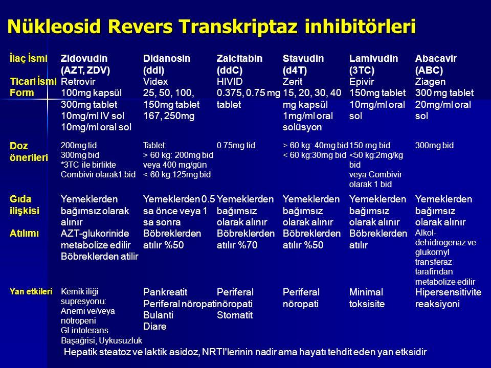 Nükleosid Revers Transkriptaz inhibitörleri İlaç İsmiZidovudin (AZT, ZDV) Didanosin (ddI) Zalcitabin (ddC) Stavudin (d4T) Lamivudin (3TC) Abacavir (AB