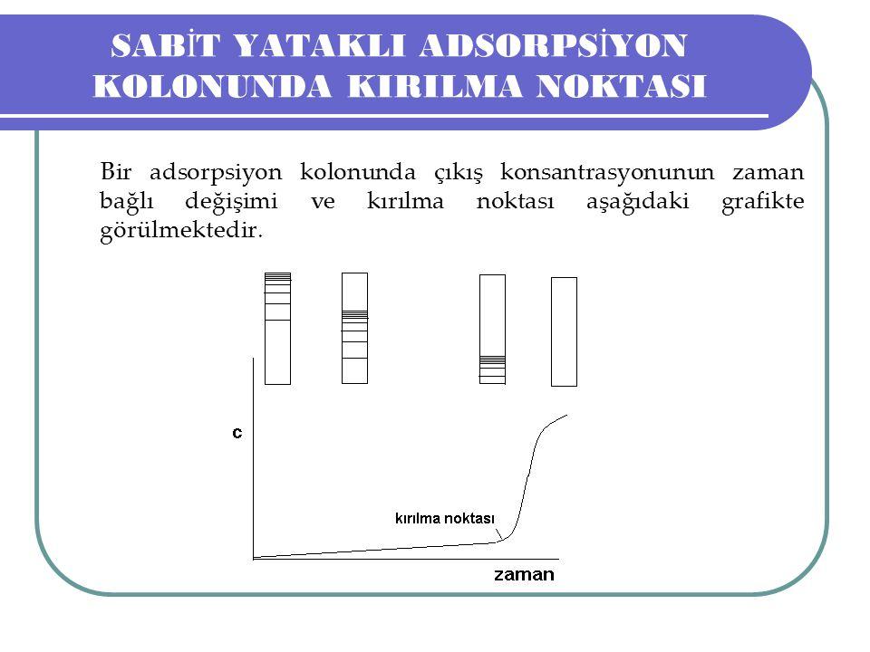 SAB İ T YATAKLI ADSORPS İ YON KOLONUNDA KIRILMA NOKTASI Bir adsorpsiyon kolonunda çıkış konsantrasyonunun zaman bağlı değişimi ve kırılma noktası aşağıdaki grafikte görülmektedir.
