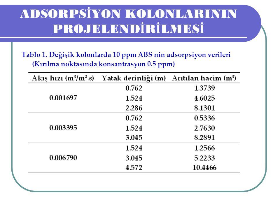ADSORPS İ YON KOLONLARININ PROJELEND İ R İ LMES İ Tablo 1. Değişik kolonlarda 10 ppm ABS nin adsorpsiyon verileri (Kırılma noktasında konsantrasyon 0.