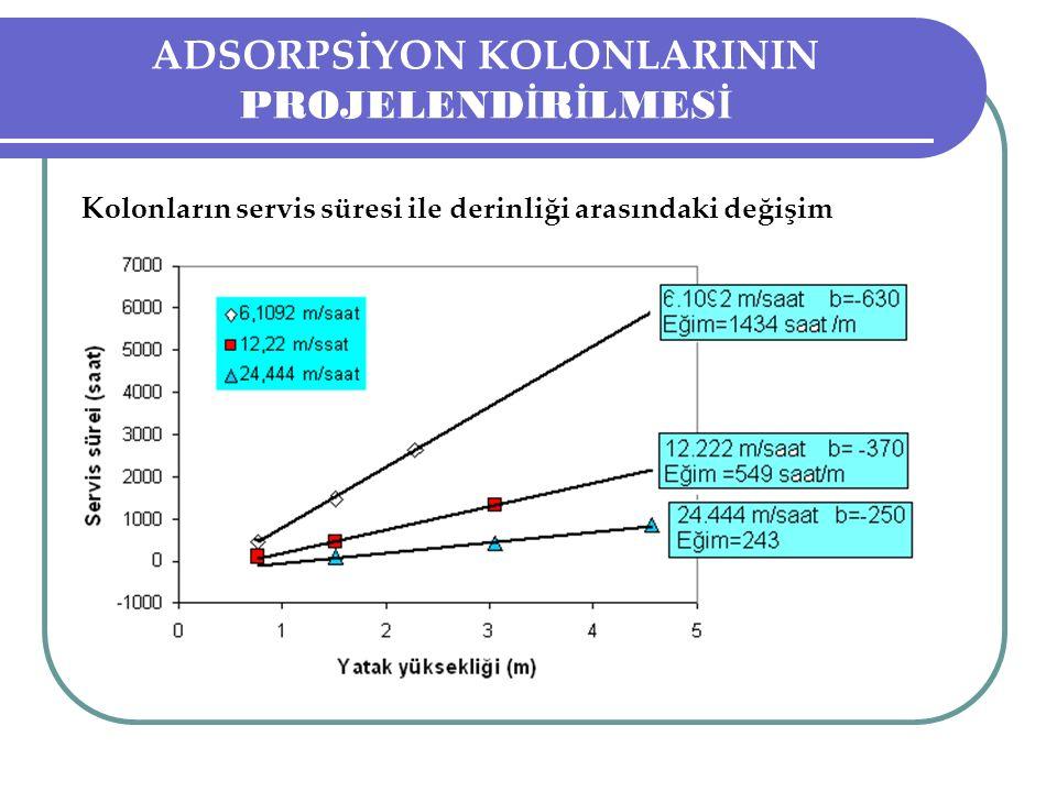 Kolonların servis süresi ile derinliği arasındaki değişim