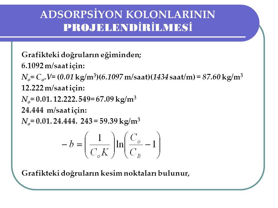 ADSORPSİYON KOLONLARININ PROJELEND İ R İ LMES İ Grafikteki doğruların eğiminden; 6.1092 m/saat için: N o = C o.V= (0.01 kg/m 3 )(6.1097 m/saat)(1434 saat/m) = 87.60 kg/m 3 12.222 m/saat için: N o = 0.01.